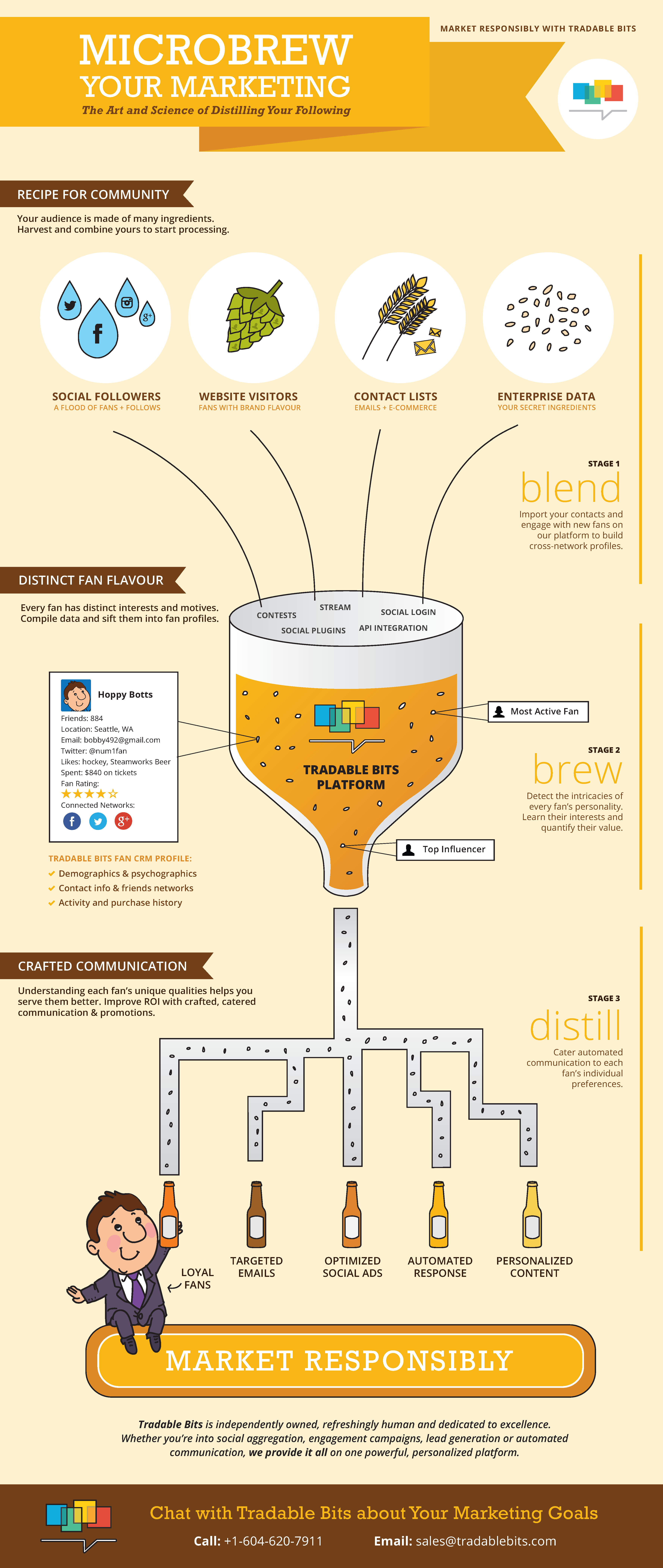 microbrew-your-marketing-infographic-tradable-bits